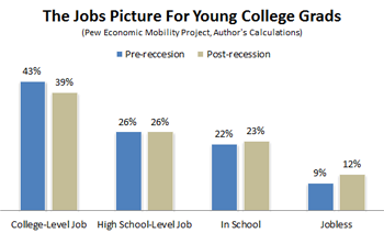 Pew Economic Report for New Graduates